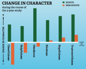 Graph on change of Character