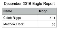 december-2016-eagle-report