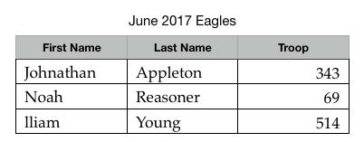 June 2017 Eagles