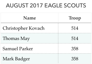 August 2017 Eagles