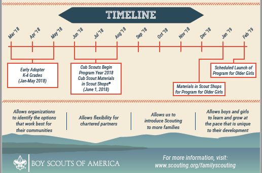 FamScouting_pic3 timeline
